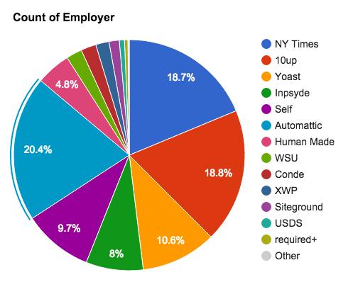 Nästan 60 procent av dem som bidrar till utvecklingen av WordPress Core är anställda av tre amerikanska bolag: Automattic, New York Times och 10up. New York Times är dessutom investerare i Automattic. Källa: Aaron Jorbin, WordPress Core utvecklare.