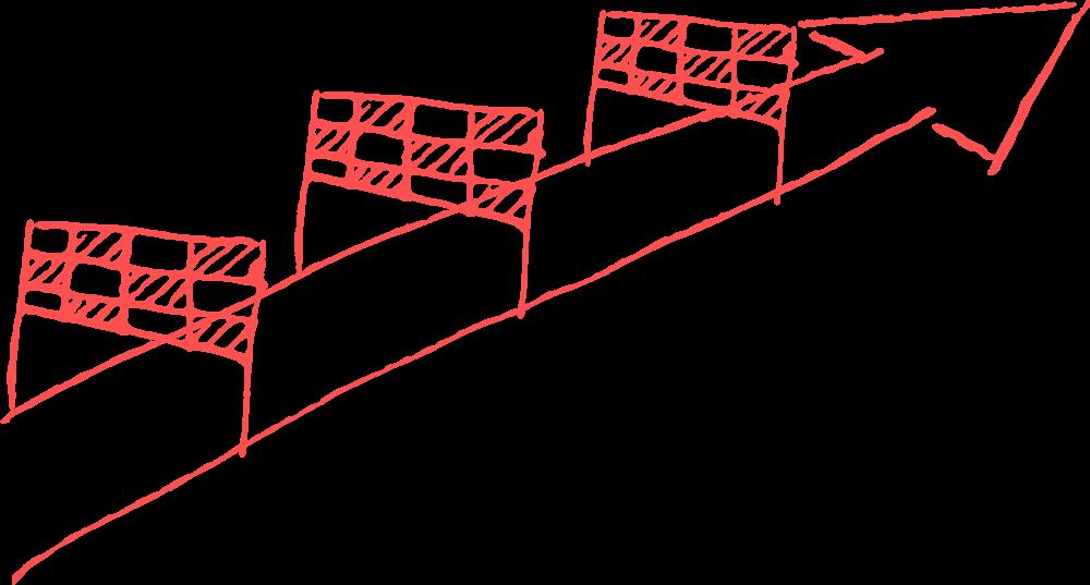 Iterativ arbetsprocess